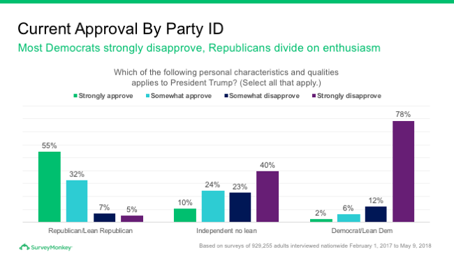 Current Trump approval by party ID