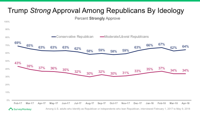 Strong Trump approval among Republicans by ideology