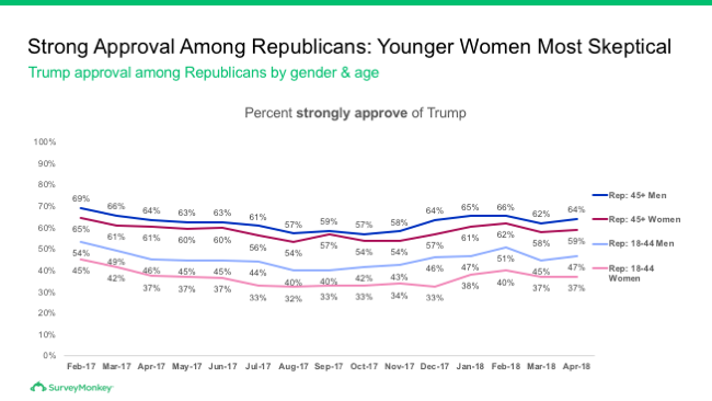 Trump approval among Republicans by gender and age
