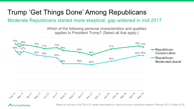 Republican opinions of Trump being able to get things done
