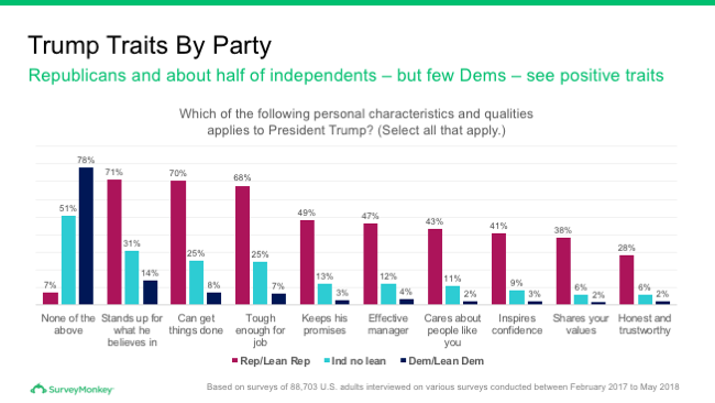 Trump traits by party