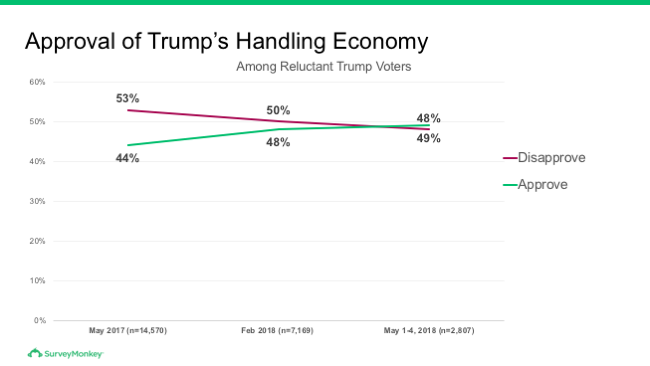Approval of Trump's handling of the economy