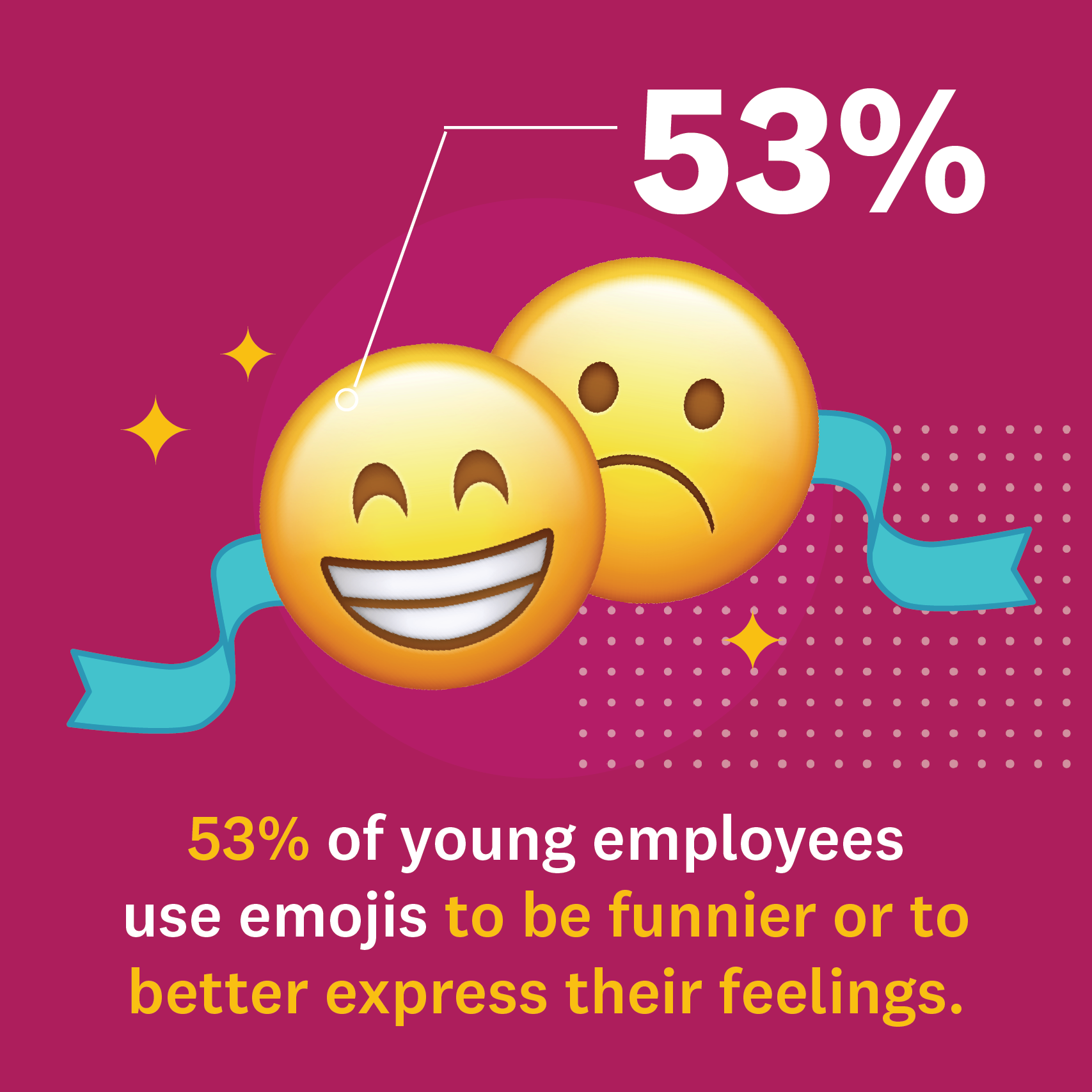 Stat on why young employees use emojis