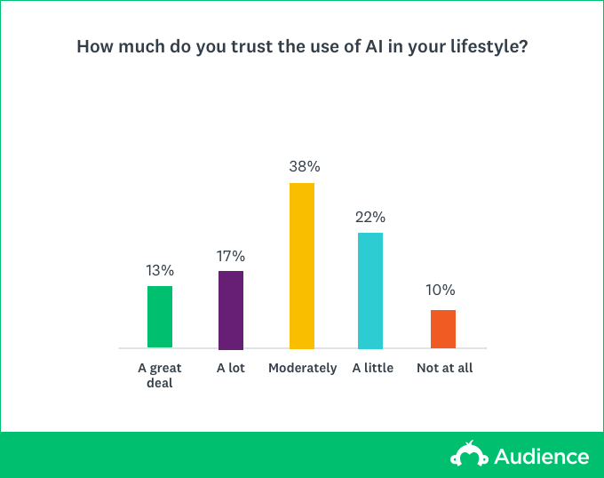 Chart showing how much AI is trusted