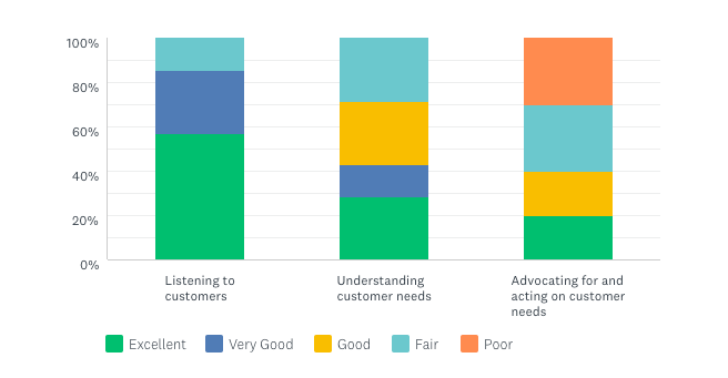 Bar charts that display level of customer centricity.