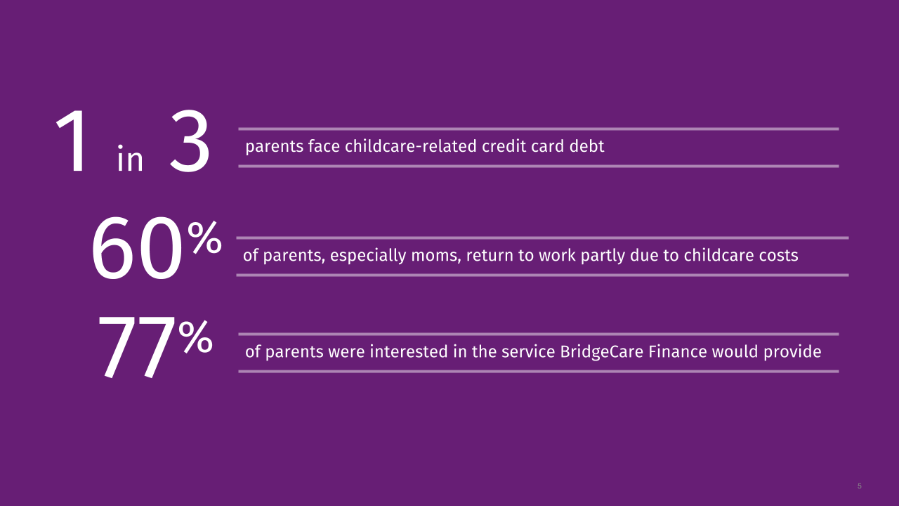 Survey results showed that 77% of parents were interested in the service BridgeCare Finance would provide.