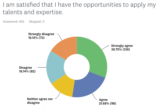 Donut chart displaying satisfaction in displaying talent and expertise