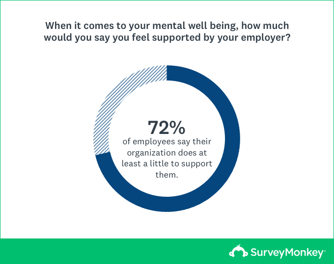 72% of employees say their organization does at least a little to support them.