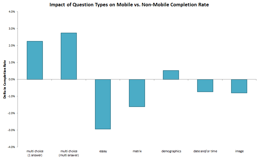 Question type impact on mobile and non-mobile