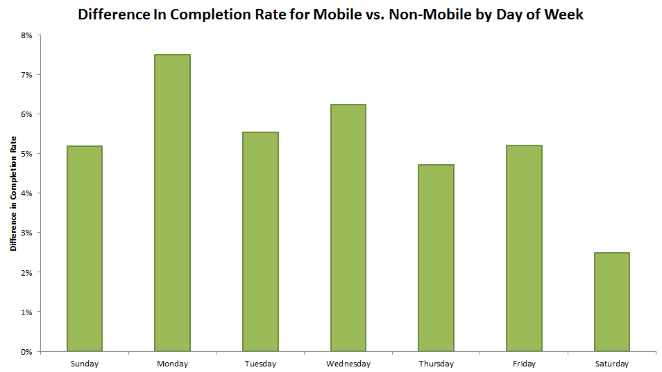 Completion rates on mobile and non-mobile by day