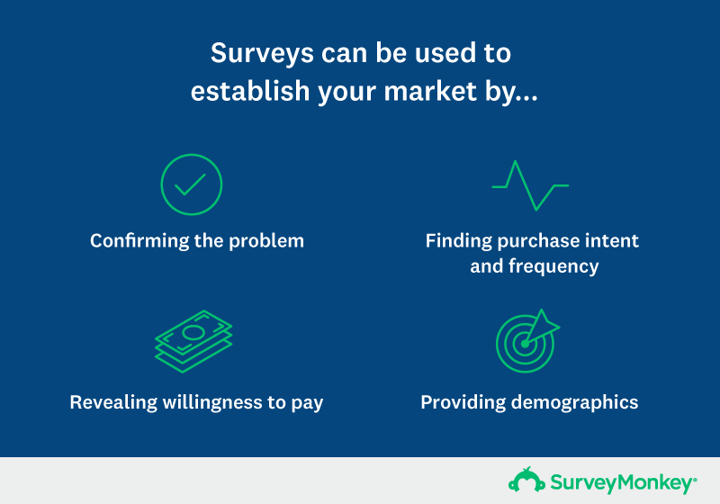 Surveys help you establish your market by confirming the problem, willing, finding purchase,willing to pay, providing demographics
