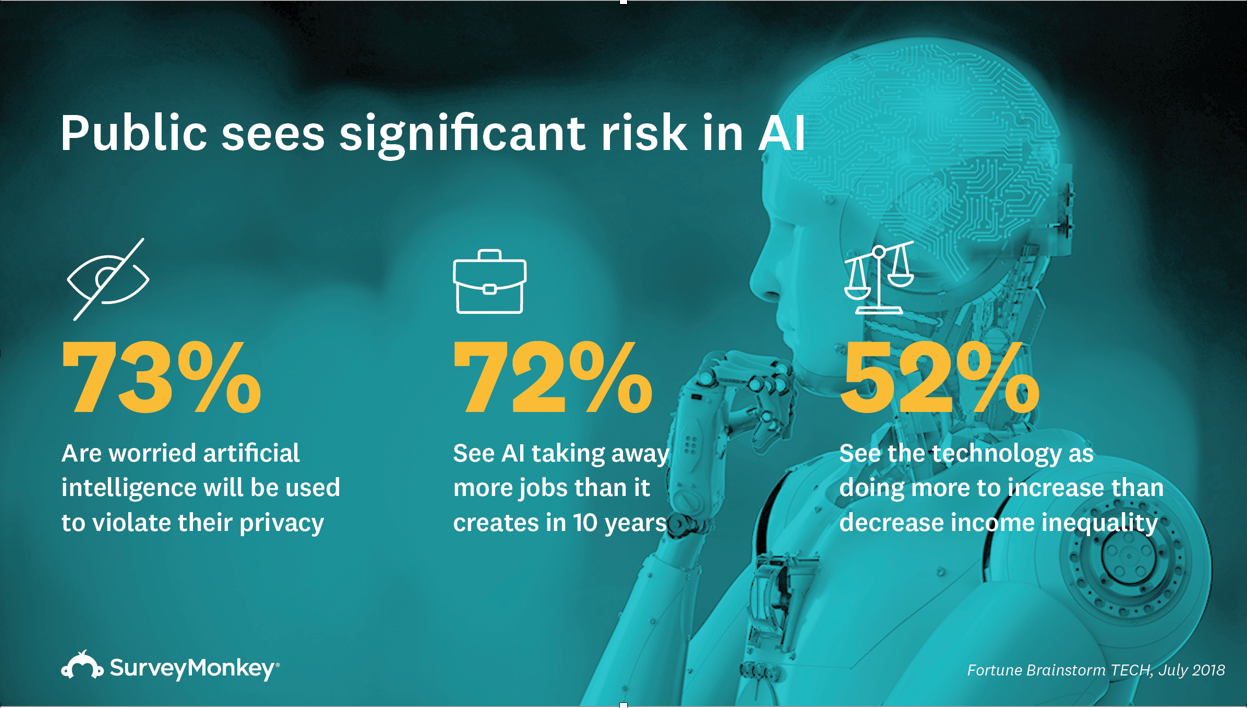 the public sees risk in AI, according to SurveyMonkey data
