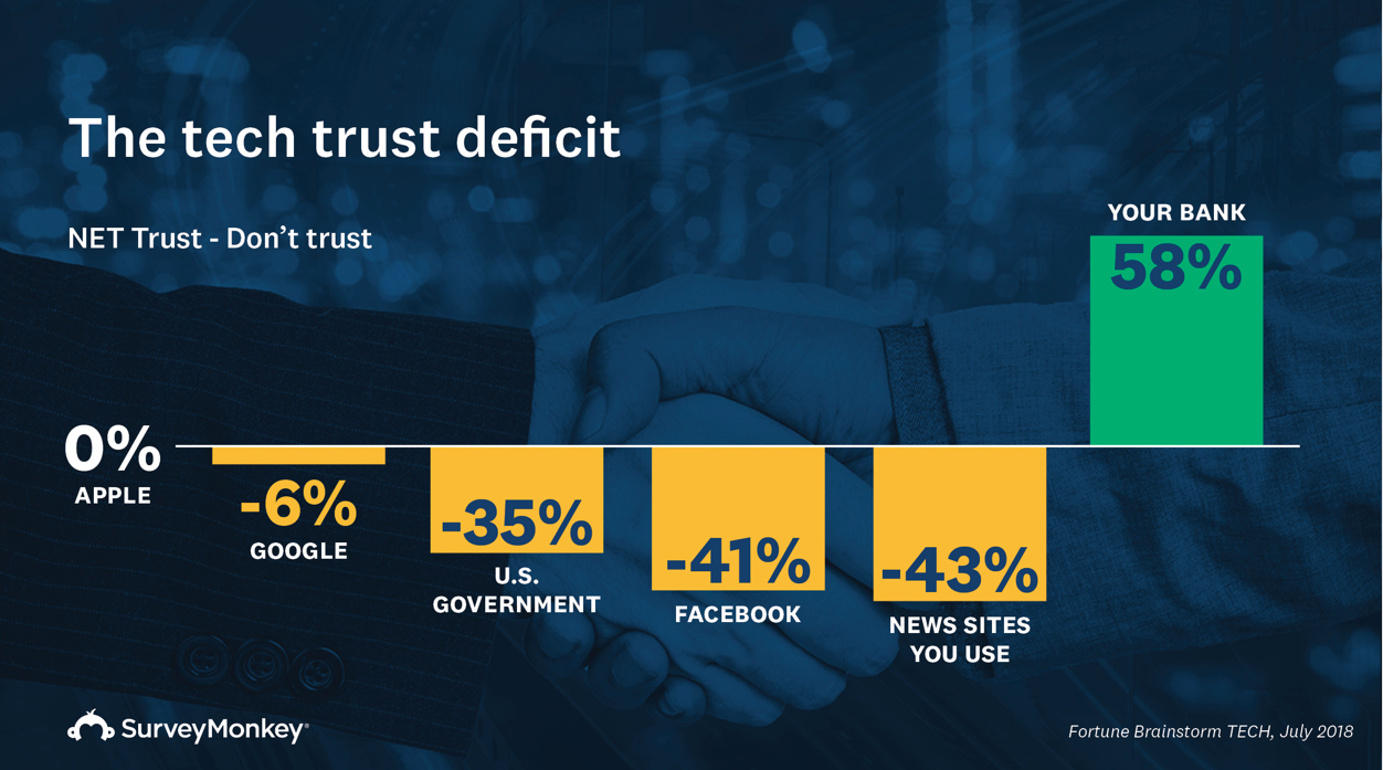 Survey finds that people mistrust tech companies and media companies