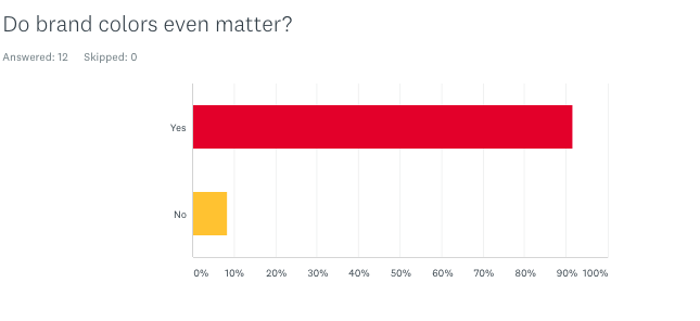 Do brand colors even matter? Graph in yellow and red