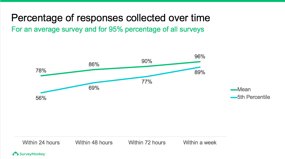 Percentage of responses collected over time survey