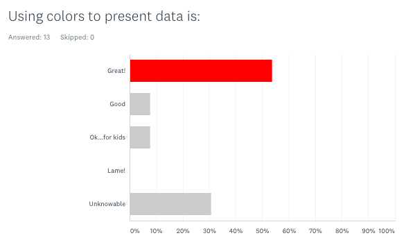 Using colors to present data: graph shows different gray bars and one red one
