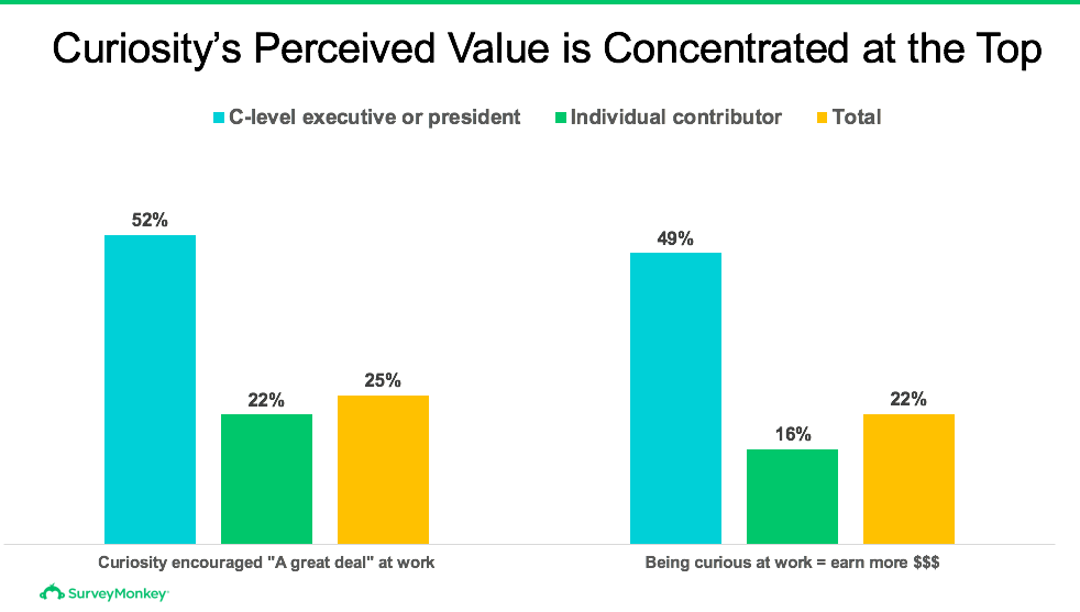 Curiosity's perceived monetary value is concentrated at the top. 52% c level 22% indiv contributor