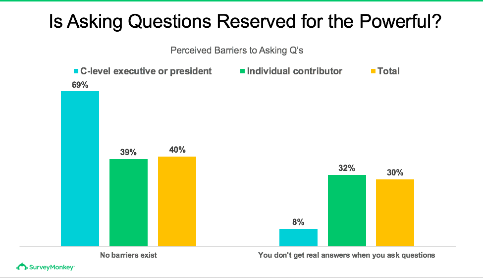 Is asking questions reserved for the powerful (65% of c-level execs say that there are no barriers, but only 39% of individual contributors)