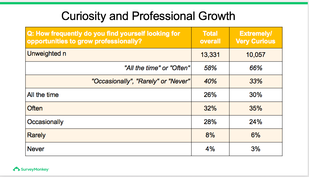 Chart: How often do you find yourself looking for opportunities to grow professionally? 13331 overall, 10057 extremely curious.