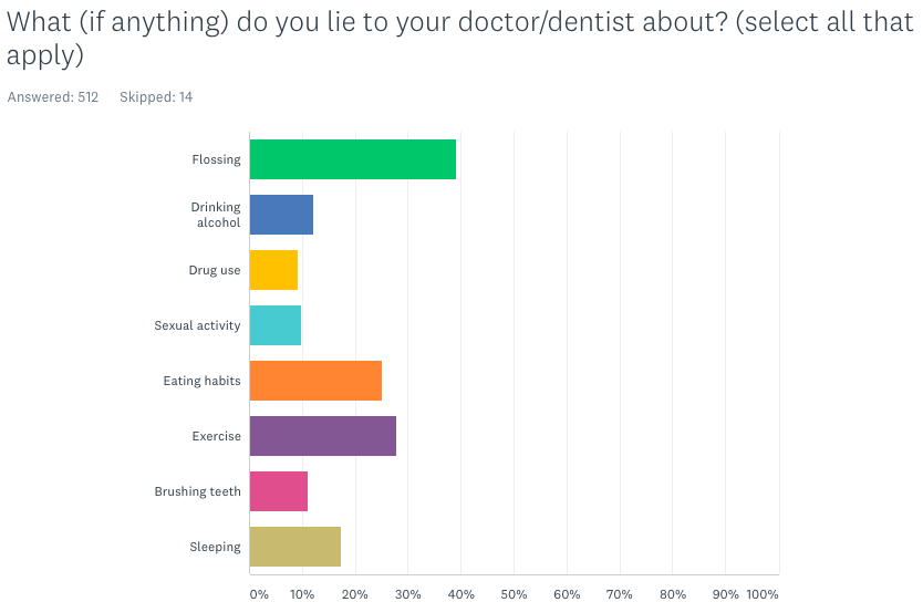 What do you lie to your doctors about? (flossing, drinking, eating, exercise, etc.)