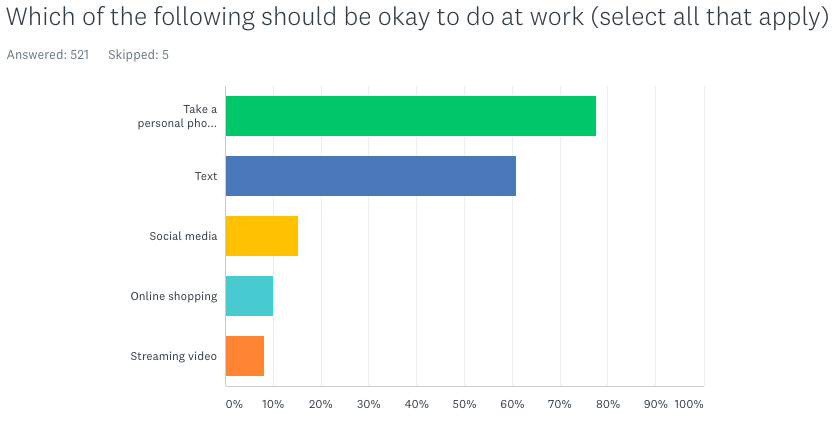 Which is okay to do at work (most say texting, phone calls. Some say social media)
