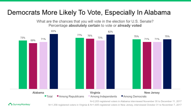 Democrats more likely to vote in Senate election
