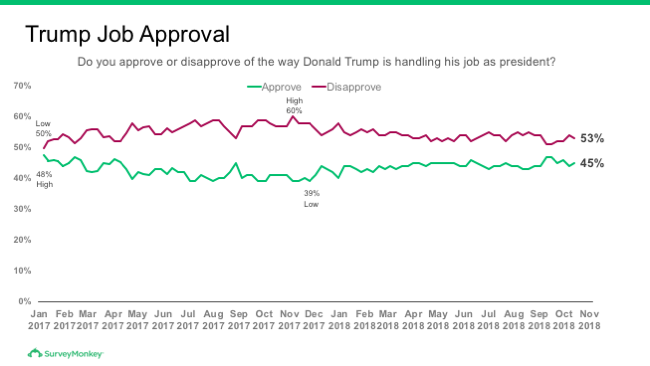 Trump job approval trend chart as of November 7, 2018