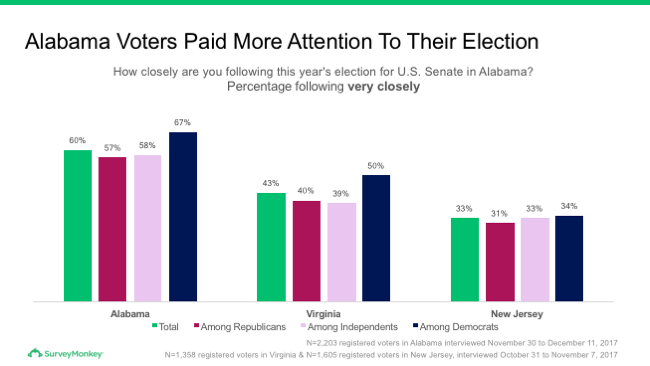 Alabama voters following election
