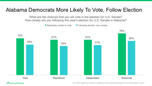 Chart of Alabama Democrats more likely to vote