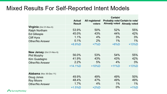 Mixed results for self-reported intent models