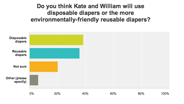 Audience survey on whether the Royal Baby will use disposable or reusable diapers