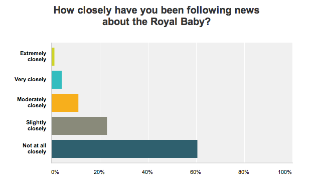 How closely have you been following the Royal Baby news?