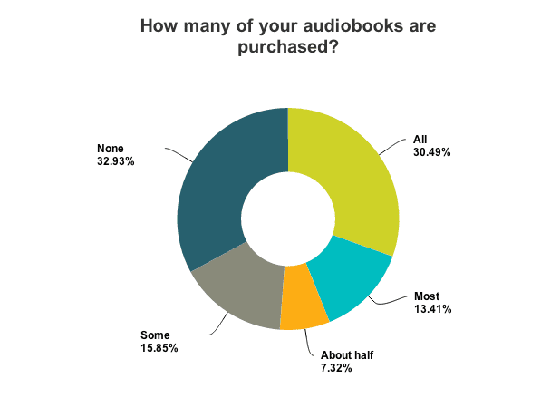 Survey of how many young professionals purchased audiobooks