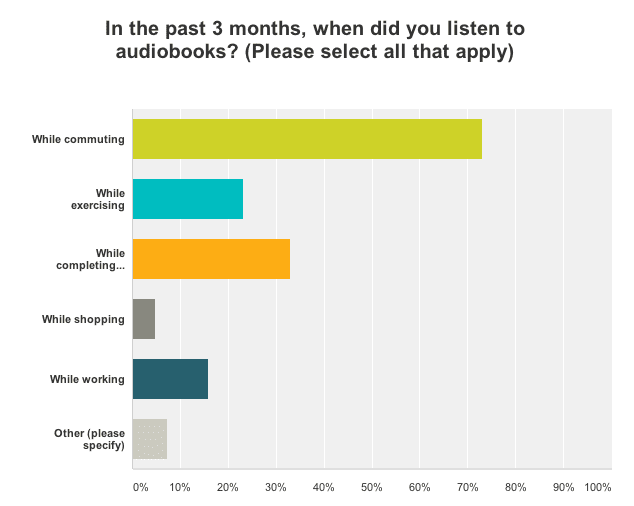 Survey of when young professionals listened to audiobooks