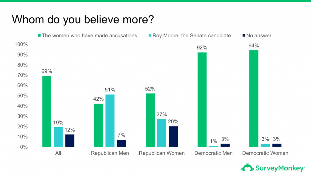 Survey of whether voters believe Roy Moore or the women who accused him