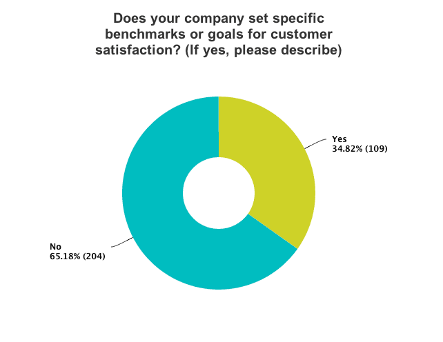 Companies using benchmarks for customer satisfaction