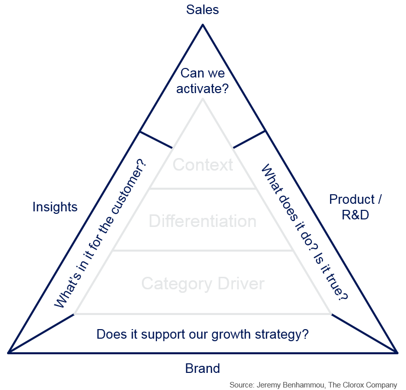 Corporate stakeholders required for marketing claims
