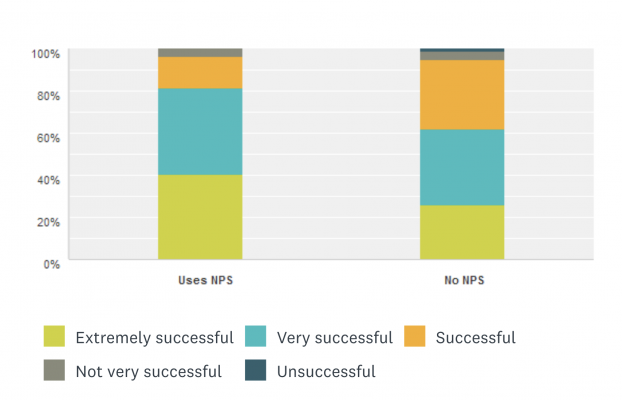 Bar chart with 40% of results stating those companies who use NPS are extremely successful