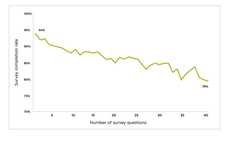 Survey completion rate chart based on number of questions