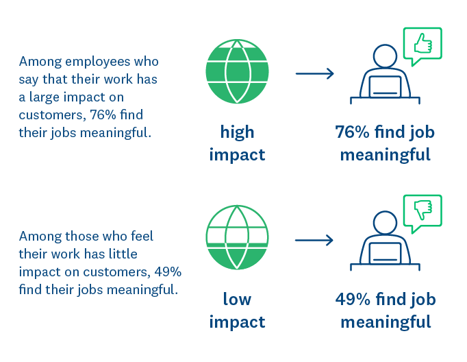 Customer impact and finding jobs meaningful