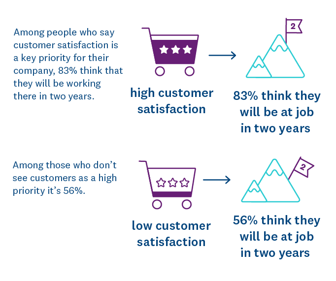 Impact of customer satisfaction and attrition