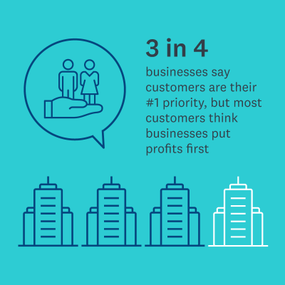 3 in 4 businesses prioritize customers