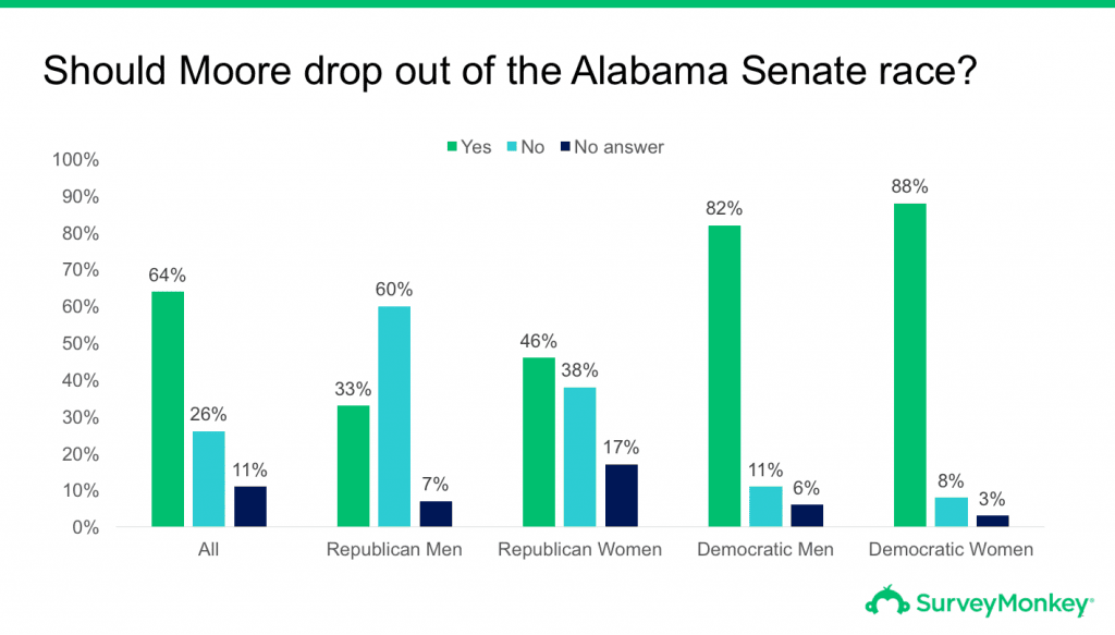 Survey on whether Roy Moore should drop out of Senate race