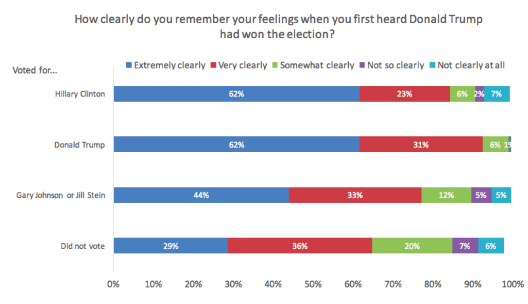Poll of election night feelings