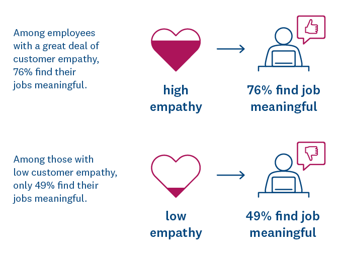 Impact of customer empathy on finding jobs meaningful