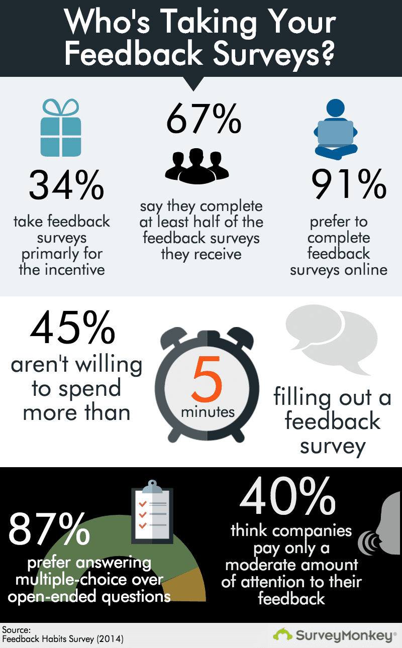 Infographic on who is taking feedback surveys