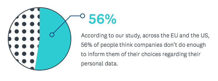 Percentage of users who think companies don't do enough to share personal data