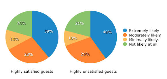 Chart of likeliness of guests to give feedback