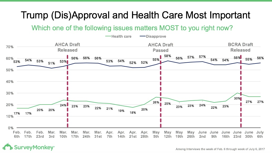 Healthcare and Trump approval rating as of July 6