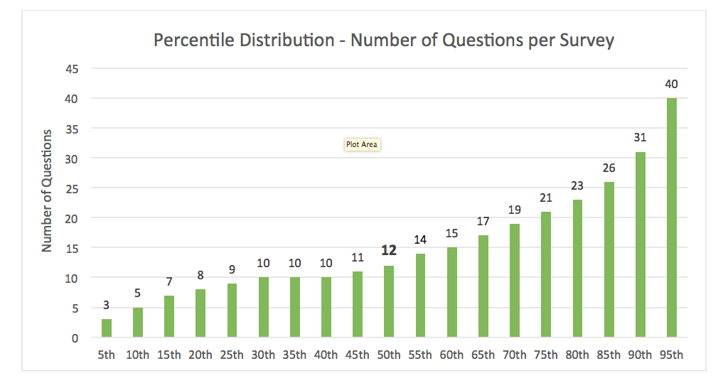 Percentile distribution chart based on number of survey questions